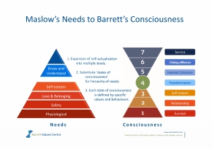 Richard Barrett - 7 Levels of Conciousenes3